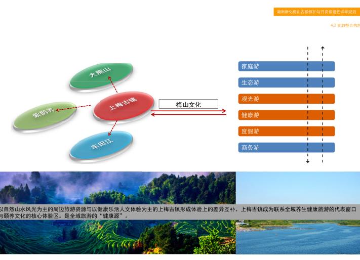 湖南新化梅山古镇保护与开发修建性详细规划-资源整合构思