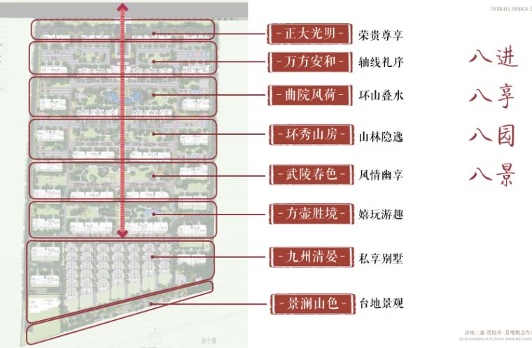 [山东]济南庄严山水豪宅大区景观方案设计-空间分析