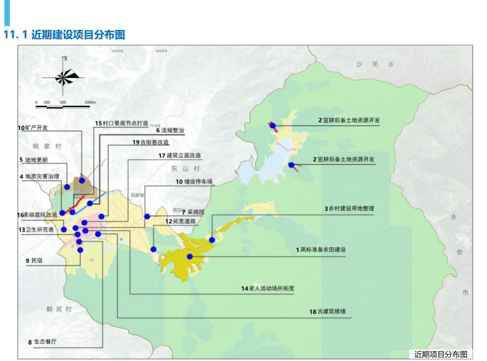 三明市南山村村庄空间规划(2019-3035)-近期建设项目分布图