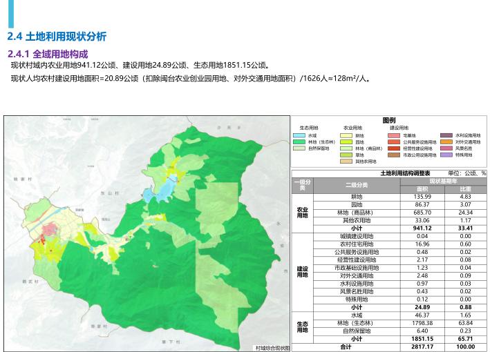 三明市南山村村庄空间规划(2019-3035)-全域用地构成