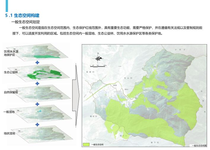 三明市南山村村庄空间规划(2019-3035)-生态空间构件