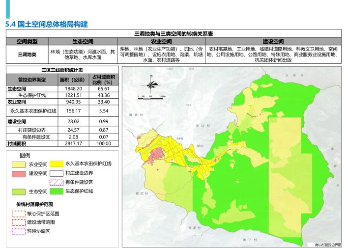 三明市南山村村庄空间规划(2019-3035)-国土空间总体格局构建