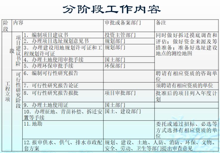 工程投资项目审计目标、范围、程序-分阶段工作内容