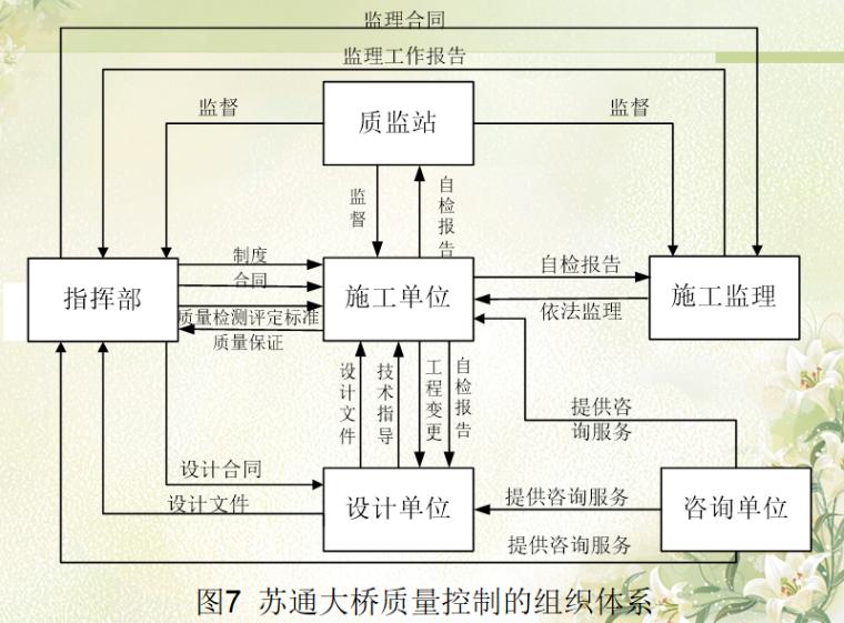 工程质量审计——苏通大桥质量管理案例分析-图7 苏通大桥质量控制的组织体系