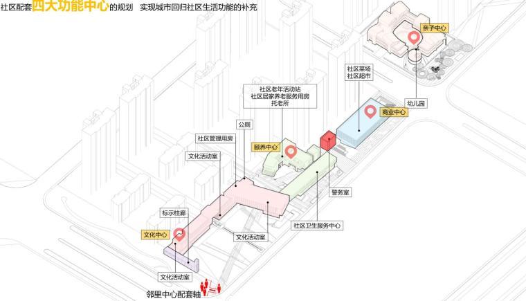 [安徽]合肥现代风格生态公园住宅景观方案-四大功能中心