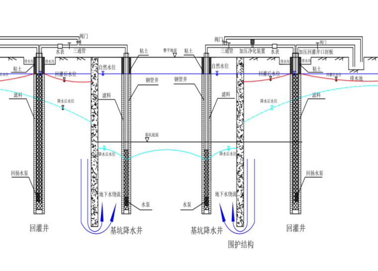基坑降水技术及相关案例分析(143页)