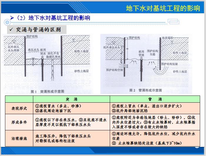 基坑降水技术及相关案例分析(143页)-突涌与管涌的区别