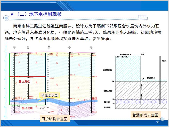 基坑降水技术及相关案例分析(143页)-地下水控制现状
