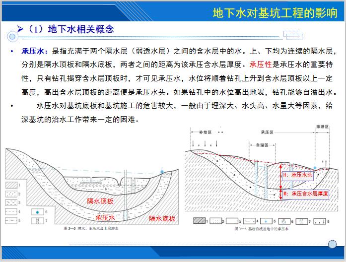 基坑降水技术及相关案例分析(143页)-地下水相关概念