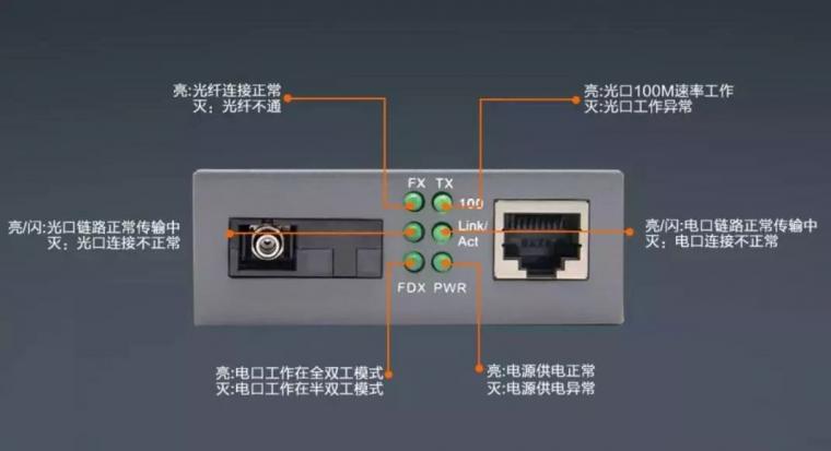 弱电人要知道的光纤收发器方面的知识_5