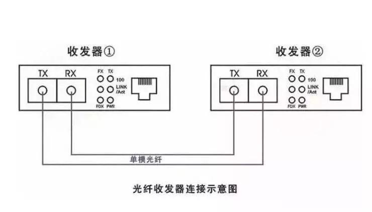 弱电人要知道的光纤收发器方面的知识_6