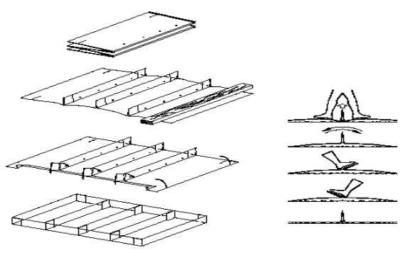 河道治理施工组织设计-雷诺护垫的组装
