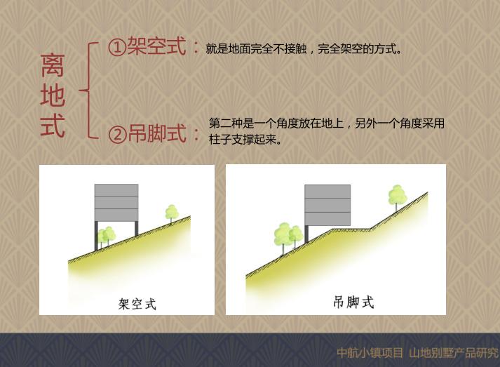 重庆中航小镇山地别墅研究_爬坡错叠别墅4