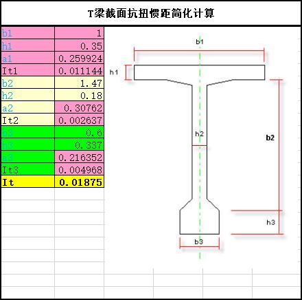 抗扭惯性矩自动计算表格Excel-T梁截面抗扭惯距简化计算