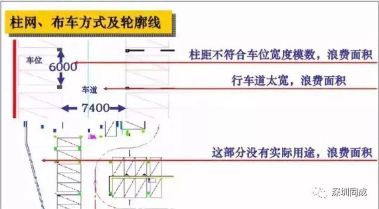 房地产设计管理中,成本控制的几个要点!_10