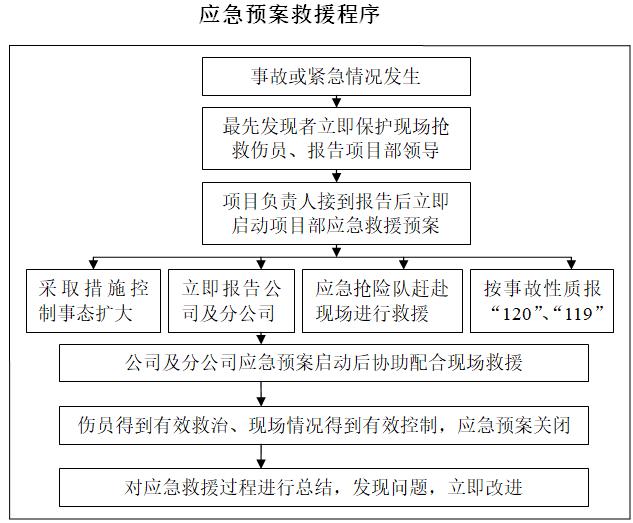 施工现场标准化管理手册(55页)-应急预案救援程序