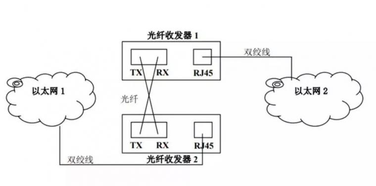 弱电人要知道的光纤收发器方面的知识_7