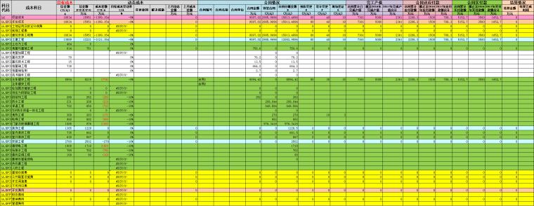 动态成本月度分析表excel-成本动态明细表