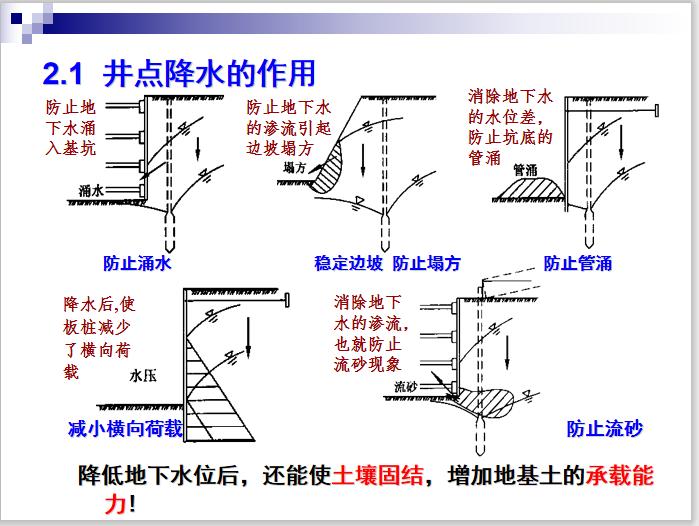 深基坑施工技术详解课件PPT(102页,多图)-井点降水的作用