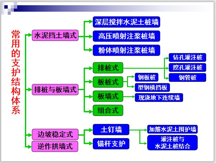 深基坑施工技术详解课件PPT(102页,多图)-常用的支护结构体系