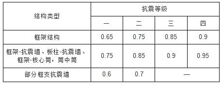 影响框架柱的延性因素讲解_8