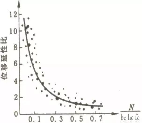 影响框架柱的延性因素讲解_7