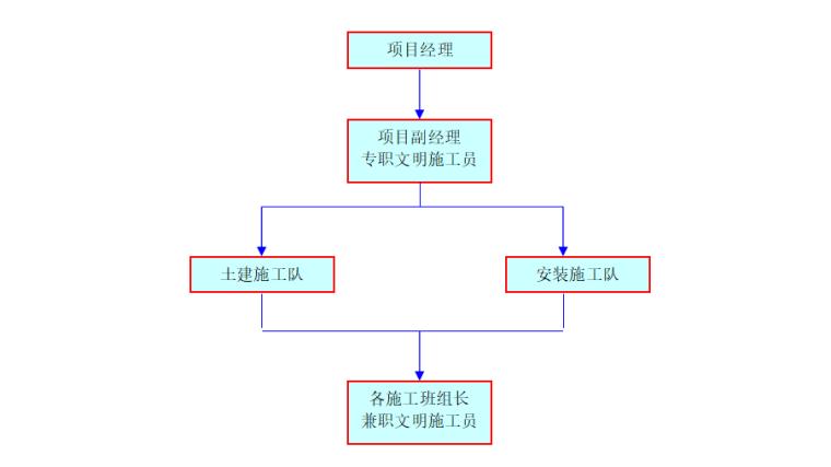 高层住宅楼扬尘控制专项施工方案-02 扬尘控制组织网络图