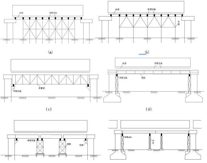 现浇箱梁施工常用支架类型及其安全性验算-常用的支架类型