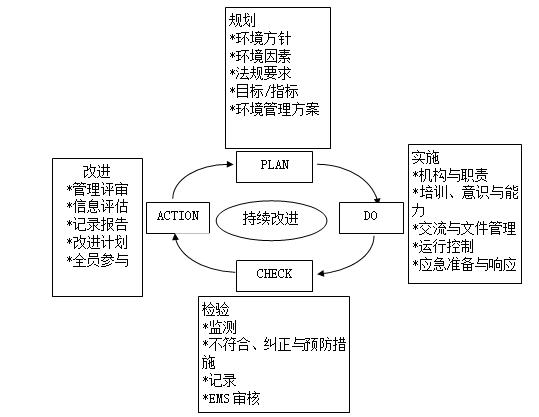 施工现场文明施工环境保护管理措施-环境、文明管理体系PCDA循环模式图