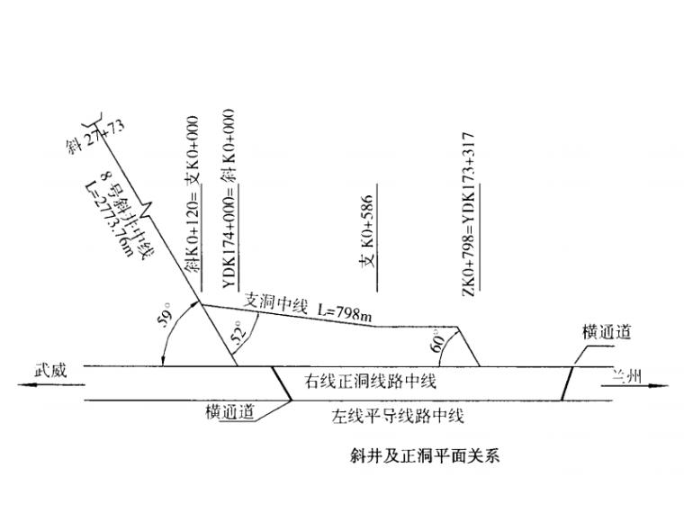 无轨运输长斜井快速施工综合技术-斜井及正洞平面关系