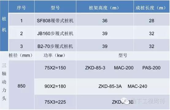 SMW工法施工技术介绍及现场控制_9