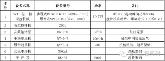 SMW工法施工技术介绍及现场控制_7