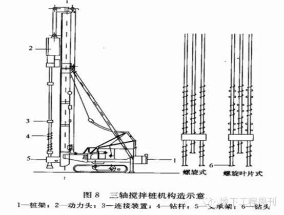 SMW工法施工技术介绍及现场控制_3