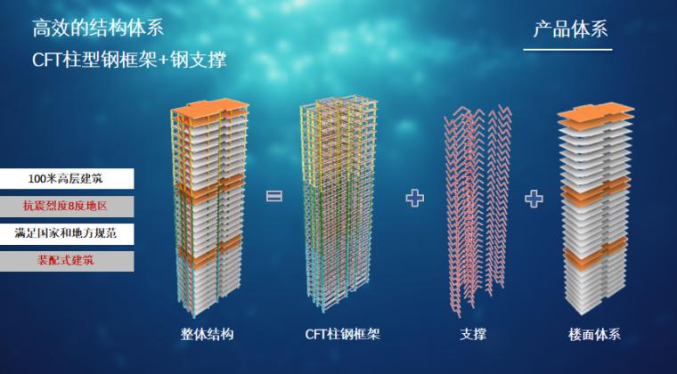 钢结构住宅的产品化集成与装配式建造-CFT柱型钢框架+钢支撑