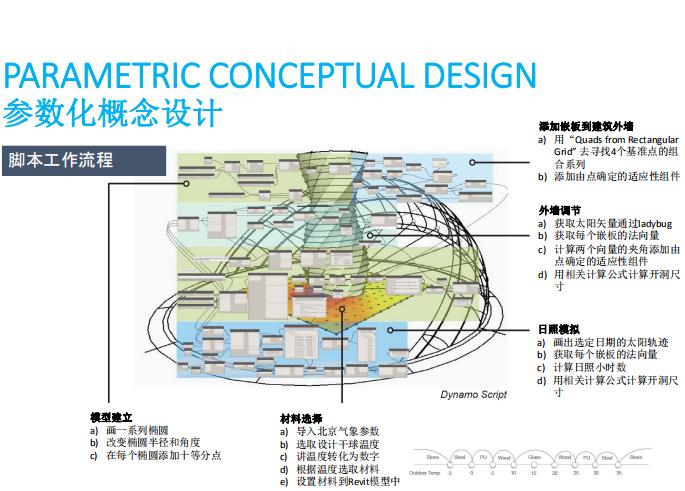 智能BIM模型参数化设计Dynamo应用(107页)-参数化概念设计
