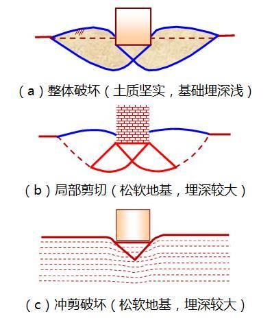 深度剖析地基承载力,这样讲解简单多了!_1