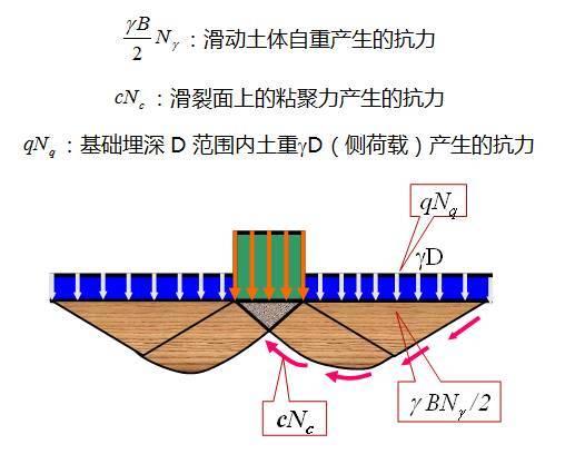 深度剖析地基承载力,这样讲解简单多了!_4