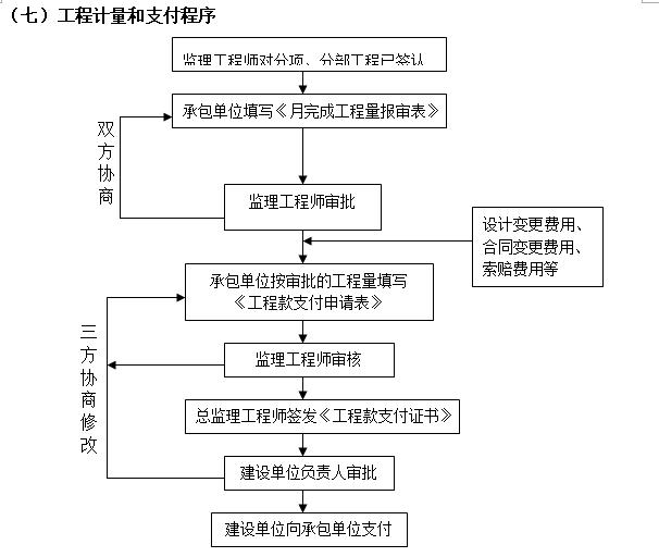 [浙江]住宅项目人防工程监理规划(73页)-工程计量和支付程序