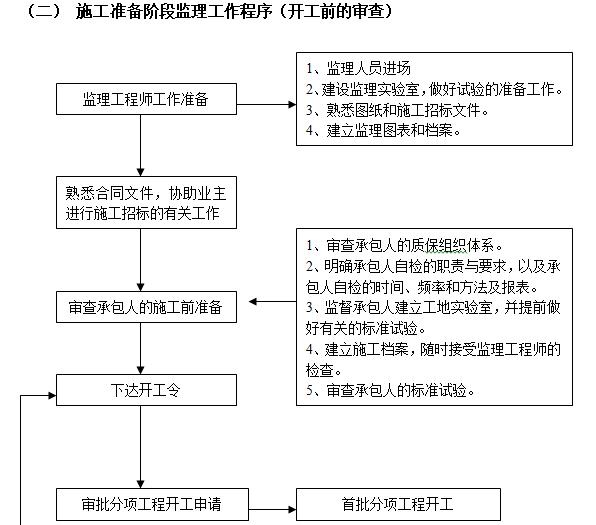 [浙江]住宅项目人防工程监理规划(73页)-施工准备阶段监理工作程序