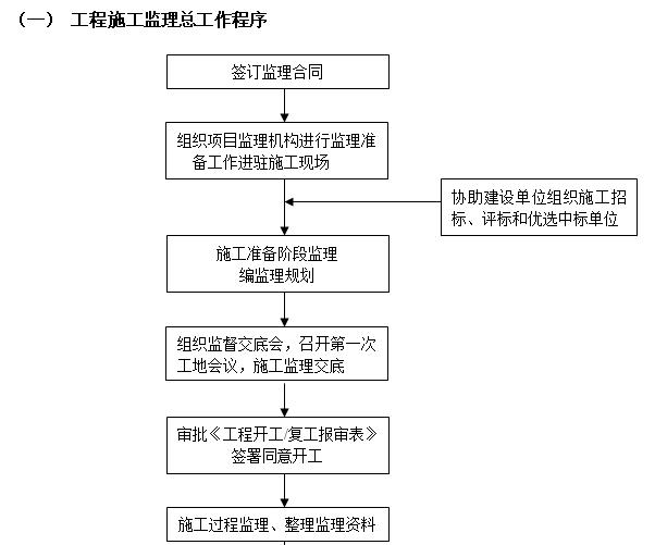 [浙江]住宅项目人防工程监理规划(73页)-工程施工监理总工作程序