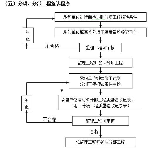 [浙江]住宅项目人防工程监理规划(73页)-分项、分部工程签认程序