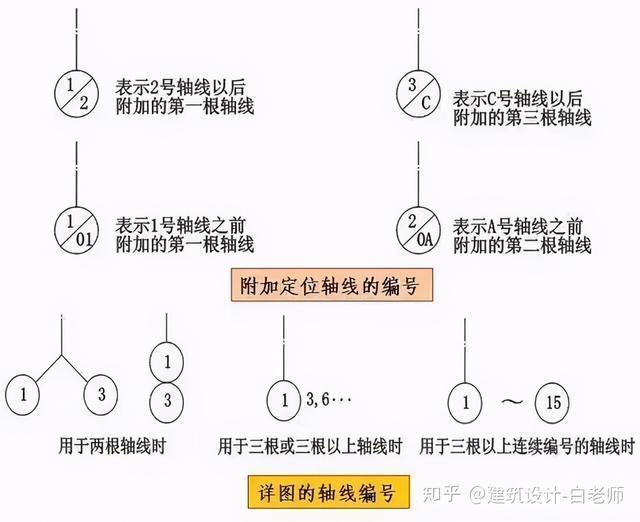 建筑施工图cad常用符号、图例大全_2