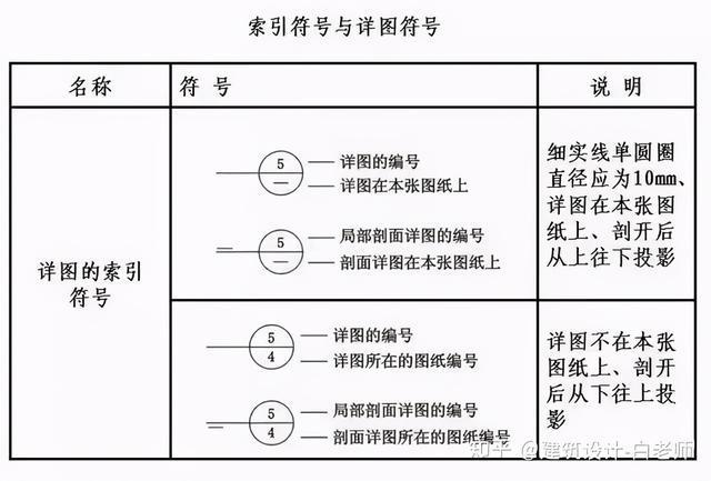 建筑施工图cad常用符号、图例大全_3