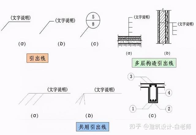 建筑施工图cad常用符号、图例大全_5