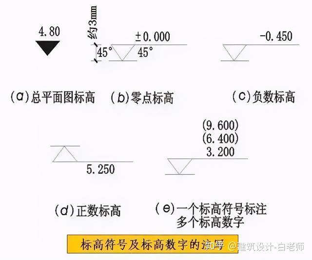 建筑施工图cad常用符号、图例大全_4