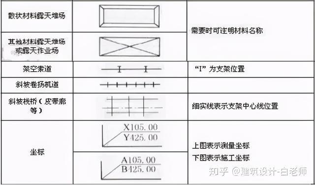 建筑施工图cad常用符号、图例大全_14
