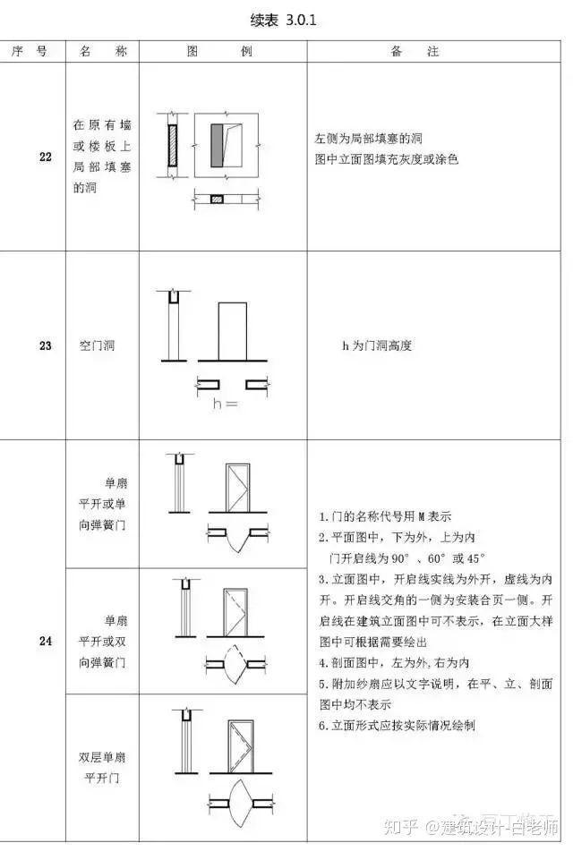 建筑施工图cad常用符号、图例大全_20