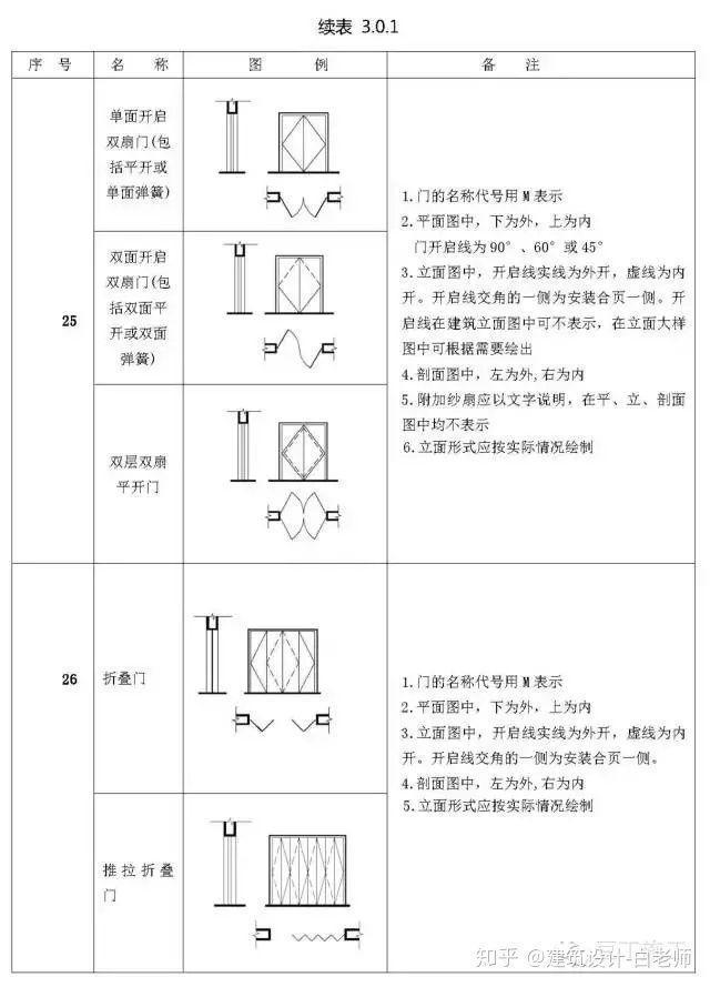 建筑施工图cad常用符号、图例大全_21