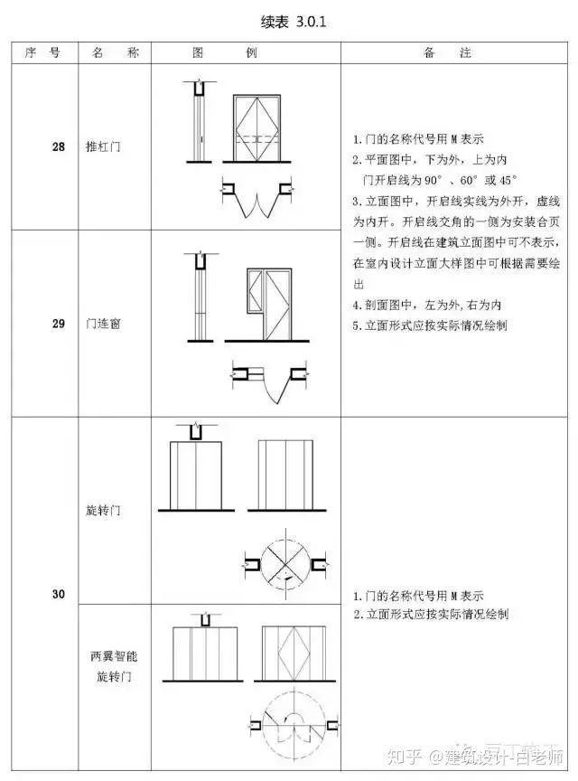建筑施工图cad常用符号、图例大全_23