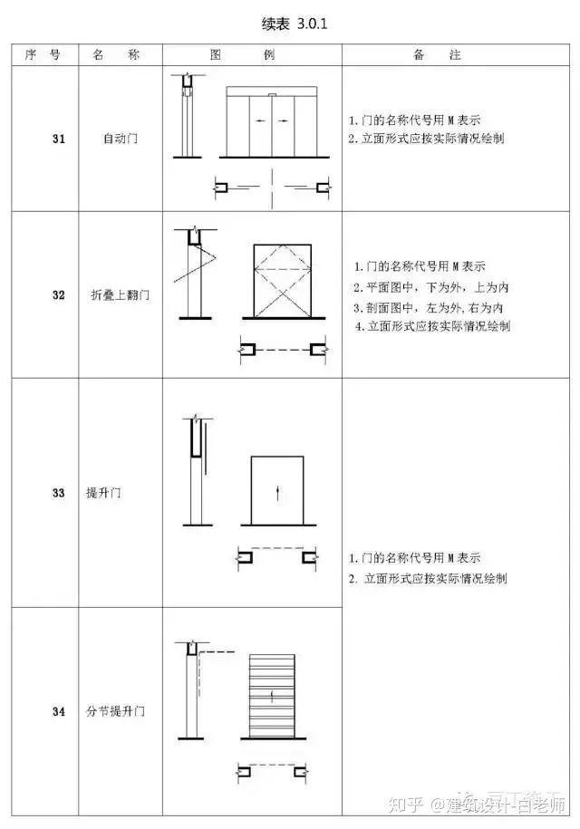建筑施工图cad常用符号、图例大全_24